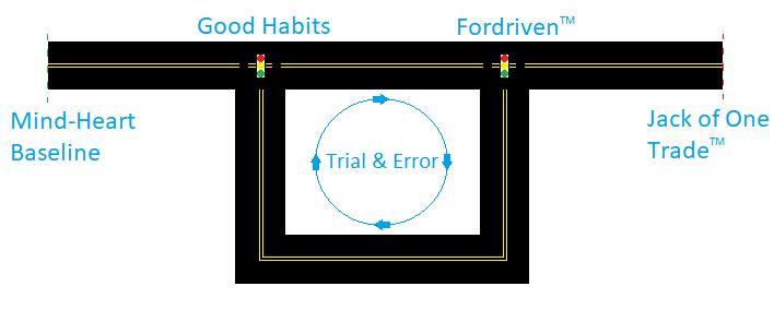 Fordriven Process