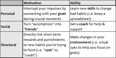 Six Sources of Influence (with Change Tactics)